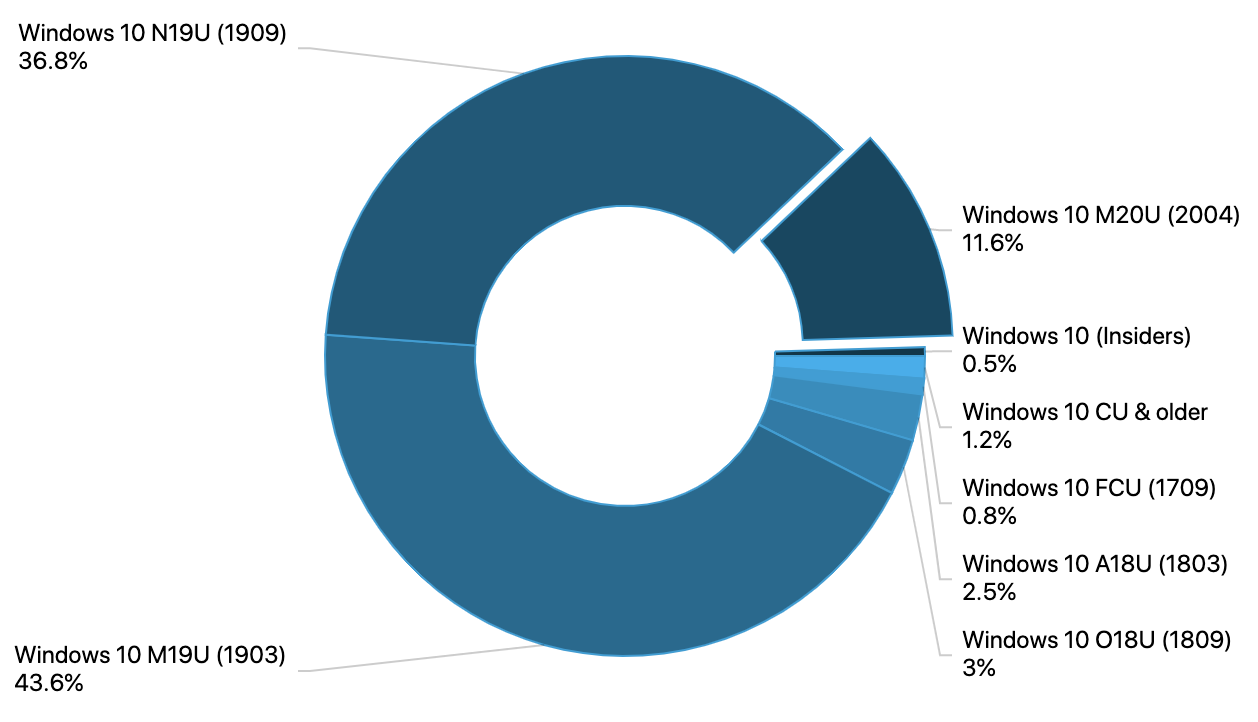 Windows 10 may 2020 update gets double-digit usage share in latest adduplex survey - onmsft. Com - july 31, 2020