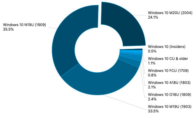 Adduplex survey august 2020