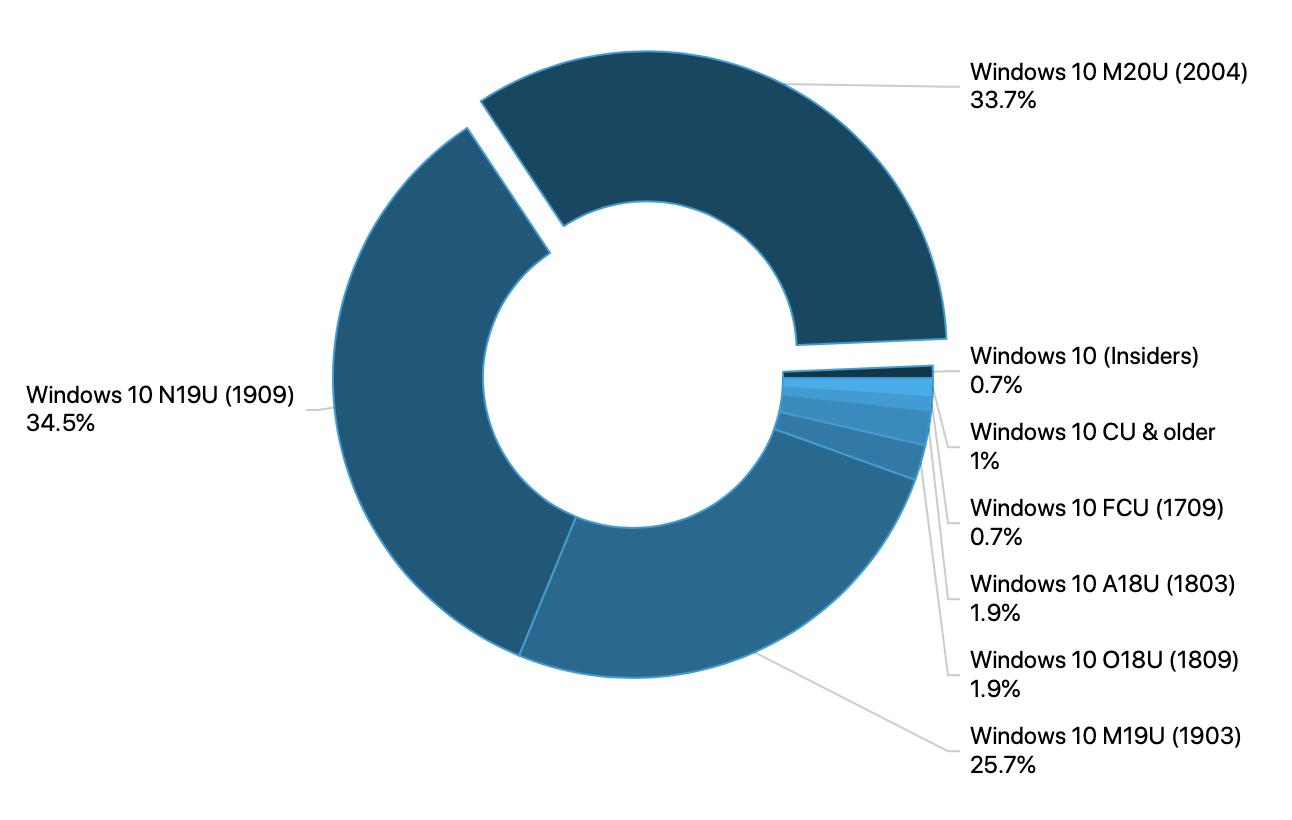 Adduplex Windows 10 Survey September 2020