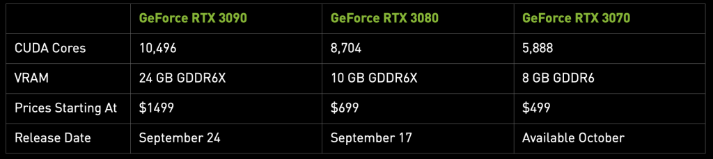 Nvidia Geforce Rtx 30 Series