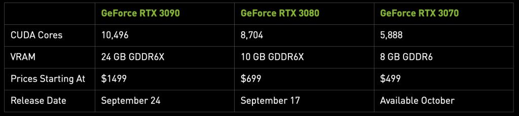 Nvidia geforce rtx 30 series