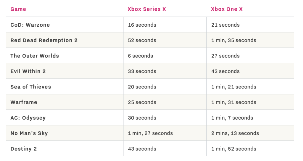 The Verge Xbox Series X loading times comparisons