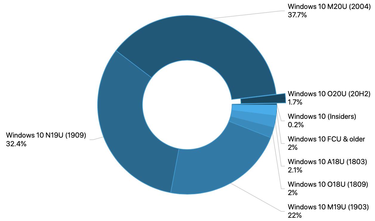 Adduplex windows devices statistics report october 2020