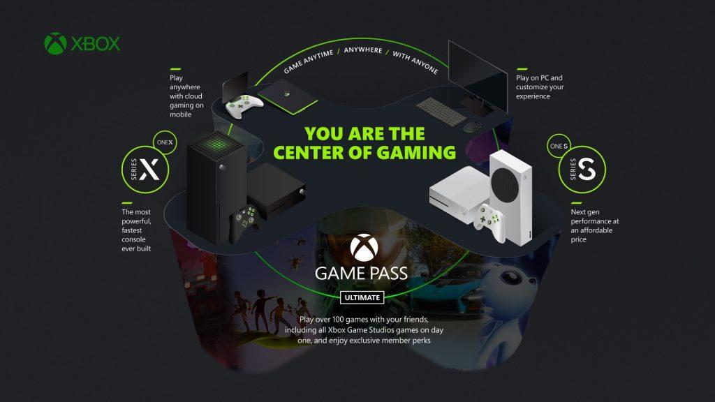 Xbox Series X Ecosystem