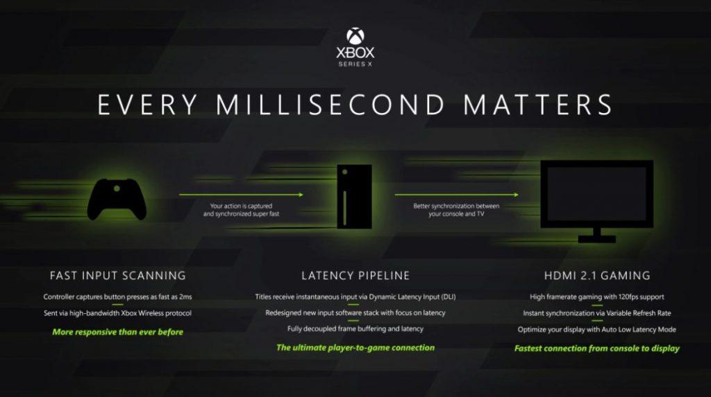 Xbox series x latency improvements