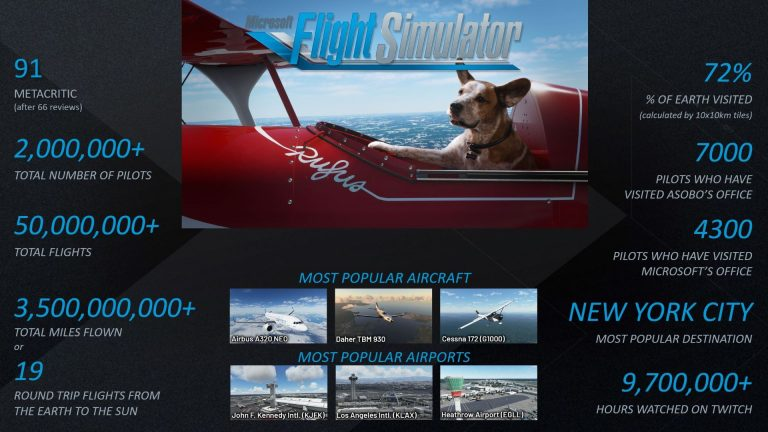 Microsoft Flight Simulator Numbers December 2020