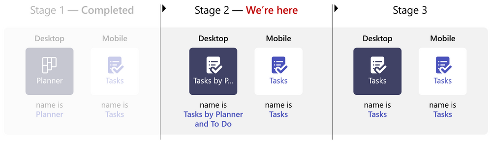 Microsoft Planner In Teams Name Change