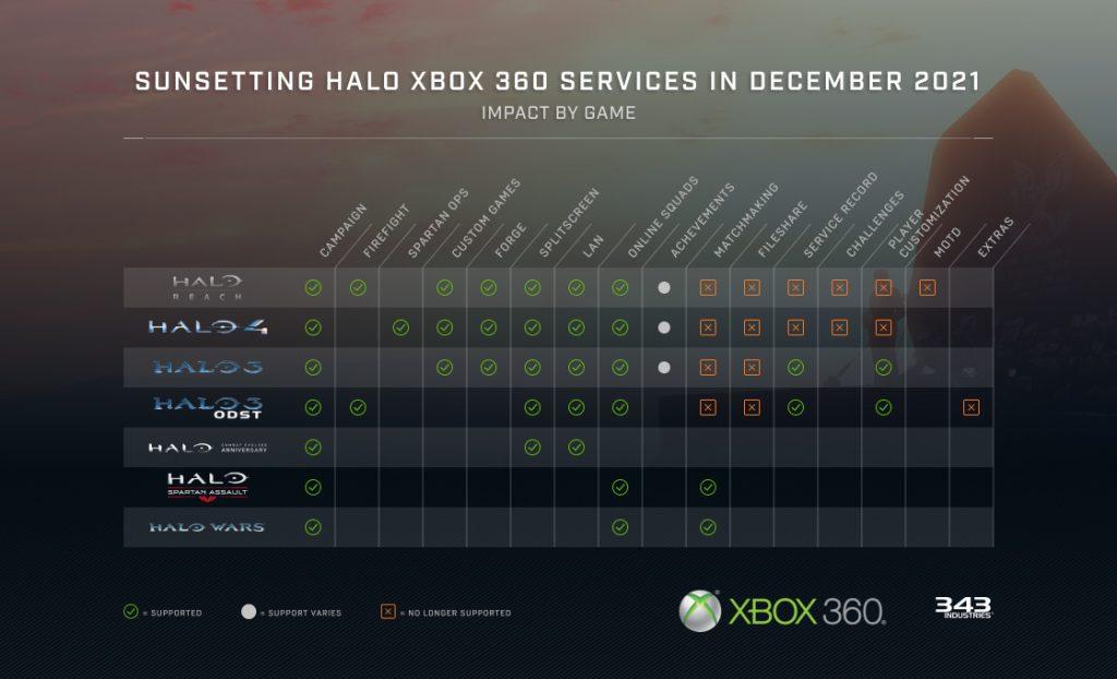 Xbox 360 halo vidoe game chart.