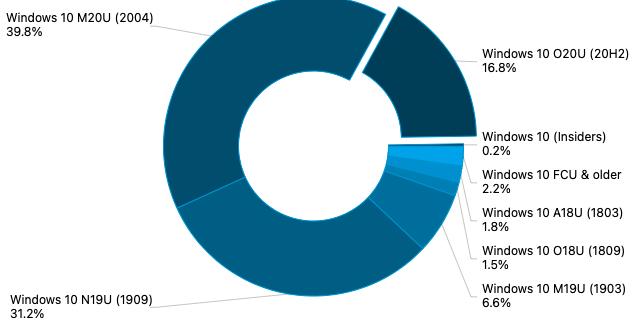 Adduplex January 2021 Survey