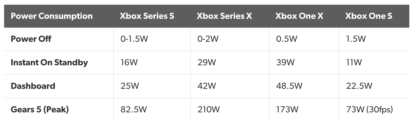 Digital Foundry Xbox Series X|s Power Consumption