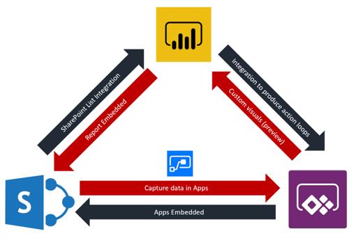 Power Platform Sharepoint