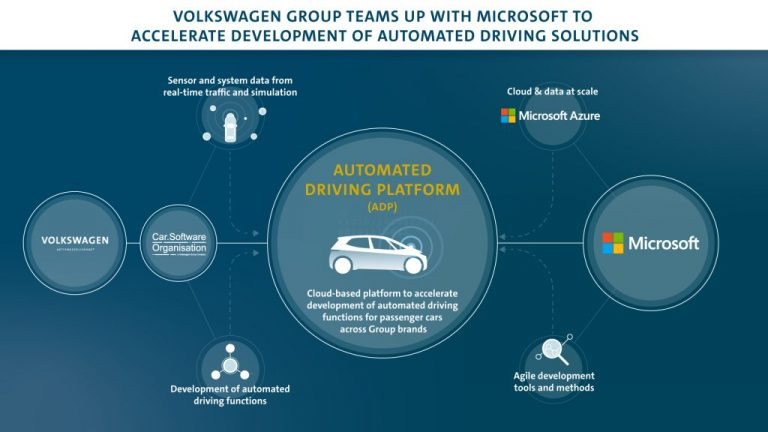 Vwag automated driving platform microsoft en