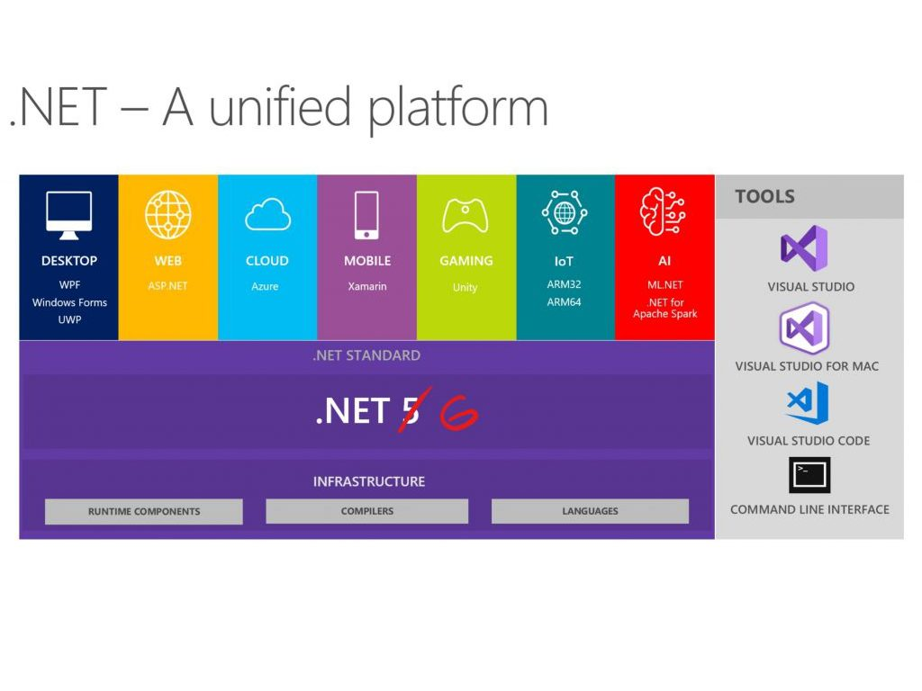 Announcing .NET 20 Preview 20   What's New   OnMSFT.com