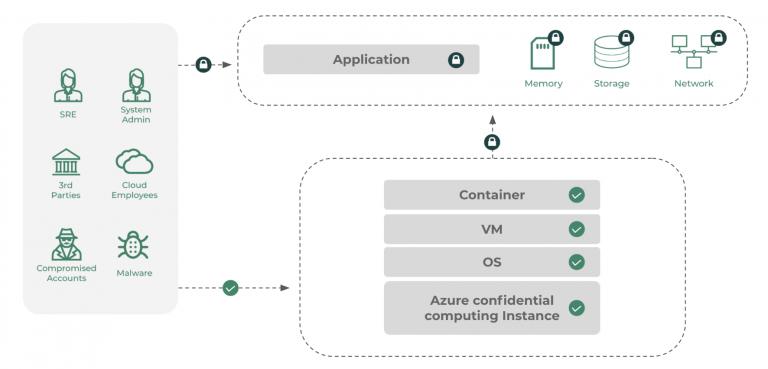 Azure-Confidential-Computer-Process-Flow