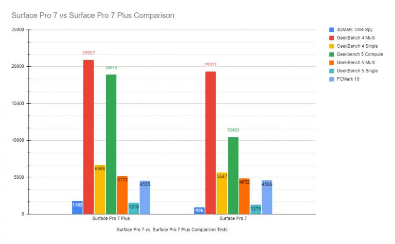 Surface pro 7 & surface pro 7 plus test comparisons