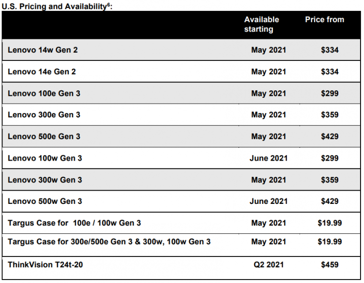 Lenovo Chromebook & Accessories Dates