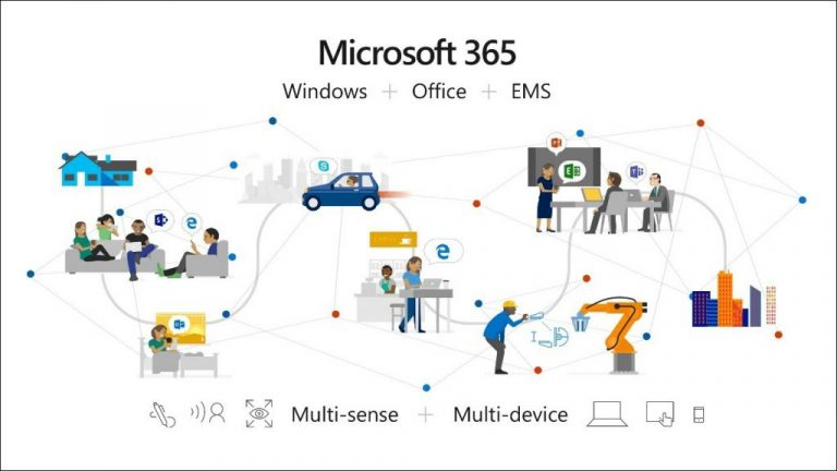 Microsoft 365 family services