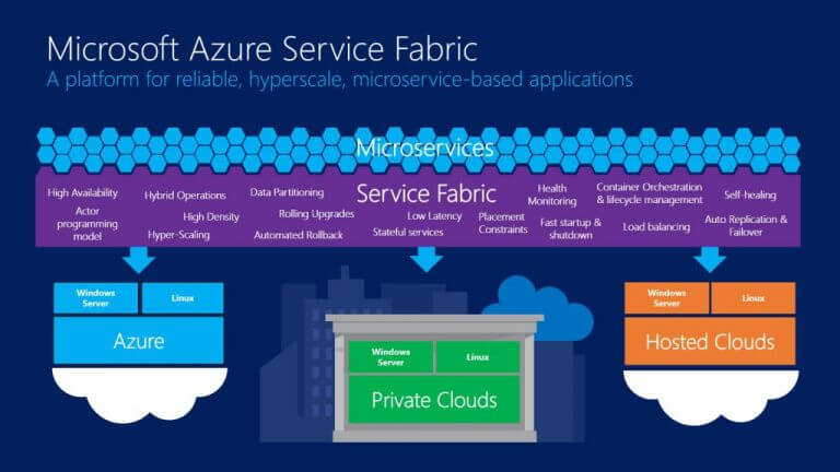 Build 2021: a quick roundup of azure announcements - onmsft. Com - may 25, 2021