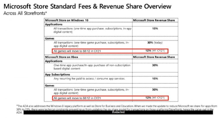 Confidential Microsoft Store Document 12% Cut On Xbox Games