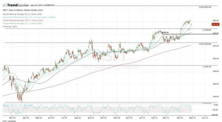 Microsoft earnings azure cloud growth