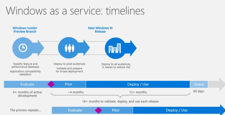 Windows-as-a-service timeline