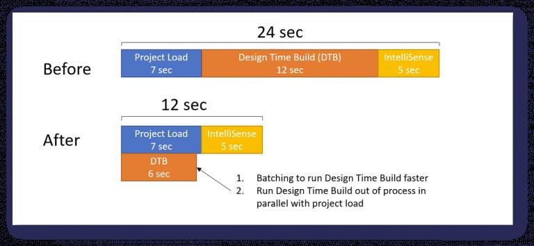 Visual studio 2017 load time improvements