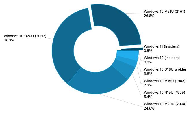 Adduplex: windows 10 version 21h1 reaches 26. 6% market share in july - onmsft. Com - july 27, 2021