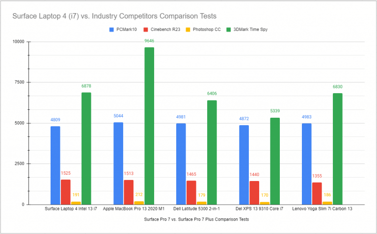 Surface laptop 4 comparison chart