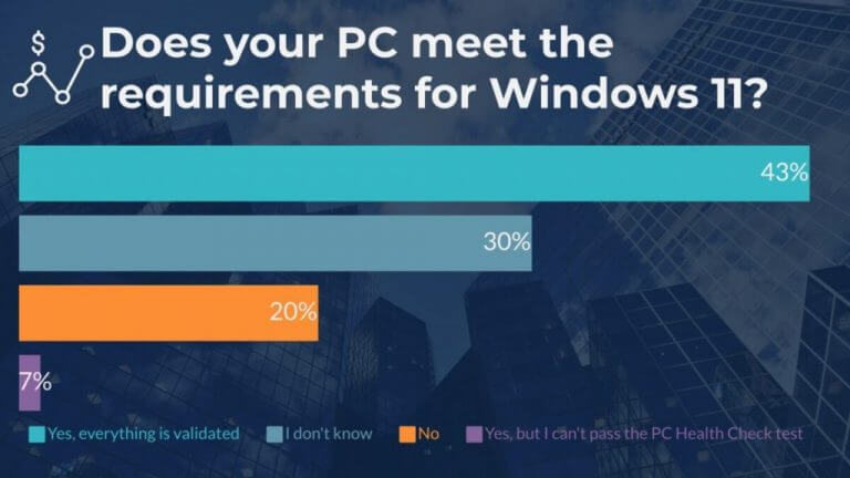 Recent windows 11 survey shows people warming up to the change - onmsft. Com - august 24, 2021